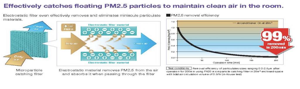PM2.5 Aircon Filter Lifestyle Guru